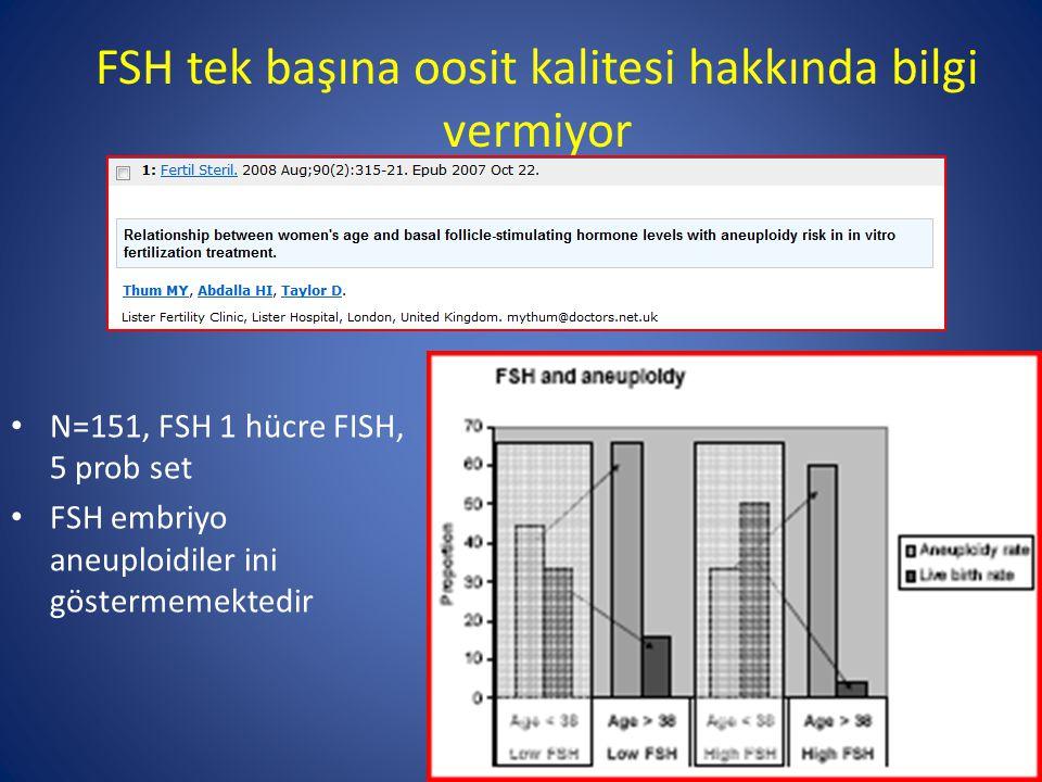FSH tek başına oosit kalitesi hakkında bilgi vermiyor N=151, FSH 1 hücre FISH, 5 prob set FSH embriyo aneuploidiler ini göstermemektedir