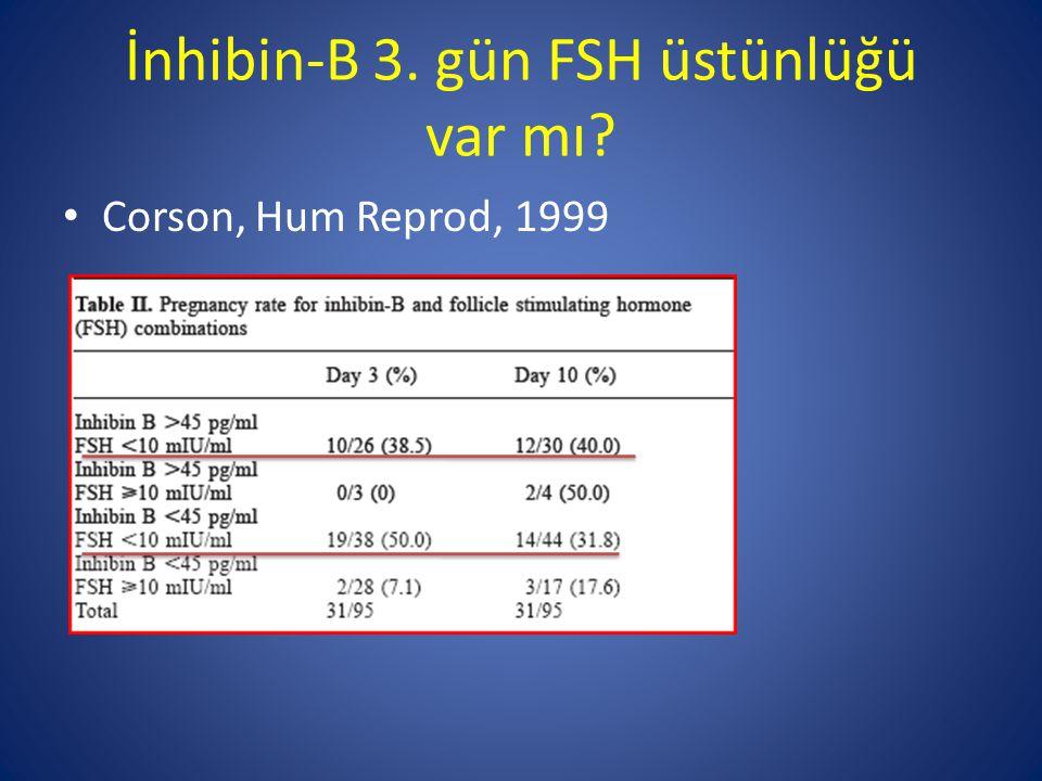 İnhibin-B 3. gün FSH üstünlüğü var mı? Corson, Hum Reprod, 1999