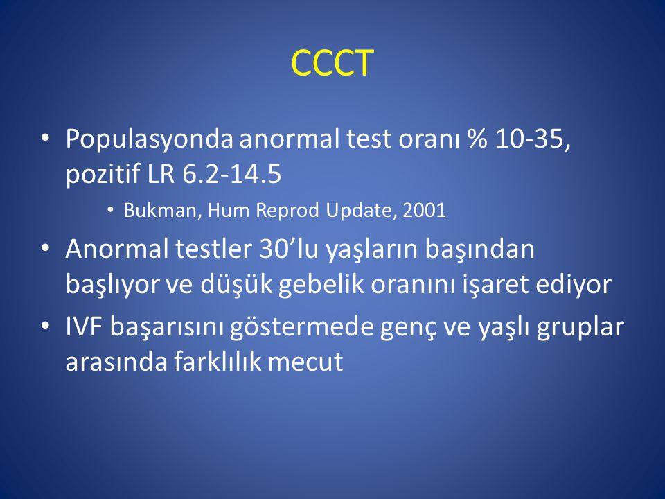 CCCT Populasyonda anormal test oranı % 10-35, pozitif LR 6.2-14.5 Bukman, Hum Reprod Update, 2001 Anormal testler 30'lu yaşların başından başlıyor ve