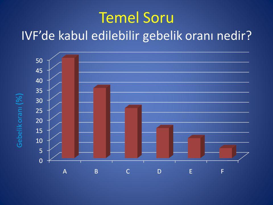 2057 IVF hastası 1997-2001 Gebelik oranı ve over cevabı