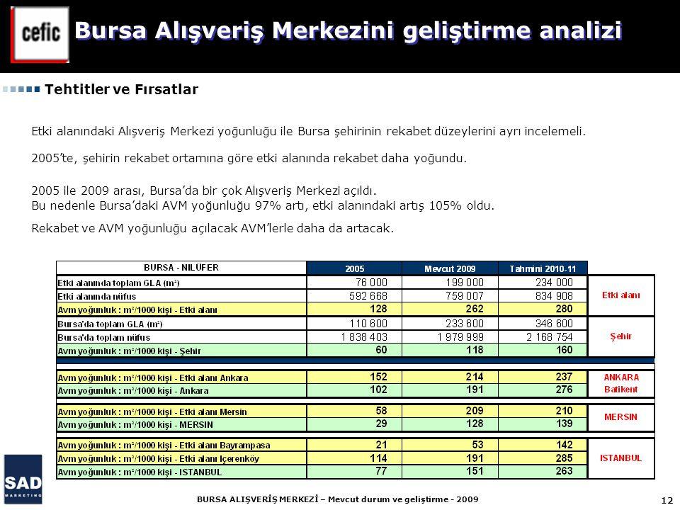 12 BURSA ALIŞVERİŞ MERKEZİ – Mevcut durum ve geliştirme - 2009 Etki alanındaki Alışveriş Merkezi yoğunluğu ile Bursa şehirinin rekabet düzeylerini ayrı incelemeli.