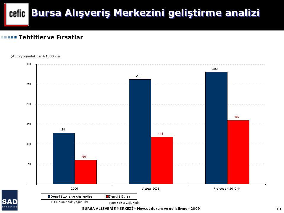 13 BURSA ALIŞVERİŞ MERKEZİ – Mevcut durum ve geliştirme - 2009 Bursa Alışveriş Merkezini geliştirme analizi (Avm yoğunluk : m²/1000 kişi) (Etki alanındaki yoğunluk) (Bursa'daki yoğunluk) Tehtitler ve Fırsatlar