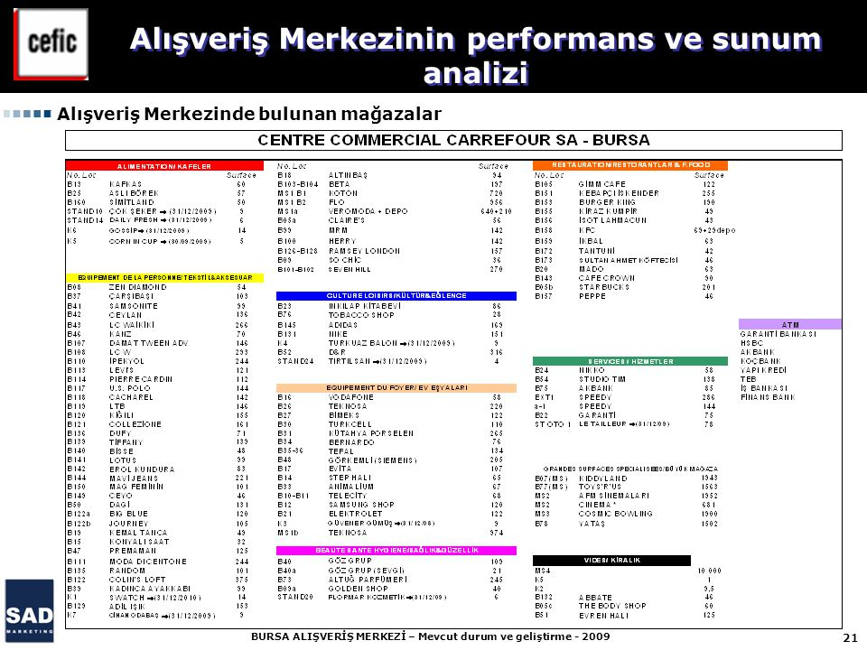 21 BURSA ALIŞVERİŞ MERKEZİ – Mevcut durum ve geliştirme - 2009 Alışveriş Merkezinin performans ve sunum analizi Alışveriş Merkezinde bulunan mağazalar
