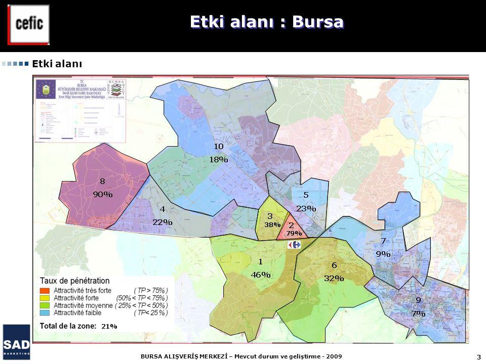 14 BURSA ALIŞVERİŞ MERKEZİ – Mevcut durum ve geliştirme - 2009 1 – Tehtitler Mevcut etki alanında rekabet yoğun.