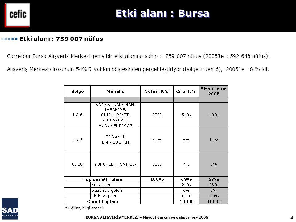15 BURSA ALIŞVERİŞ MERKEZİ – Mevcut durum ve geliştirme - 2009 Rakiplerine karşı, Bursa Nilüfer yeterince güçlü, büyük ve iyi bir sunuma sahip.