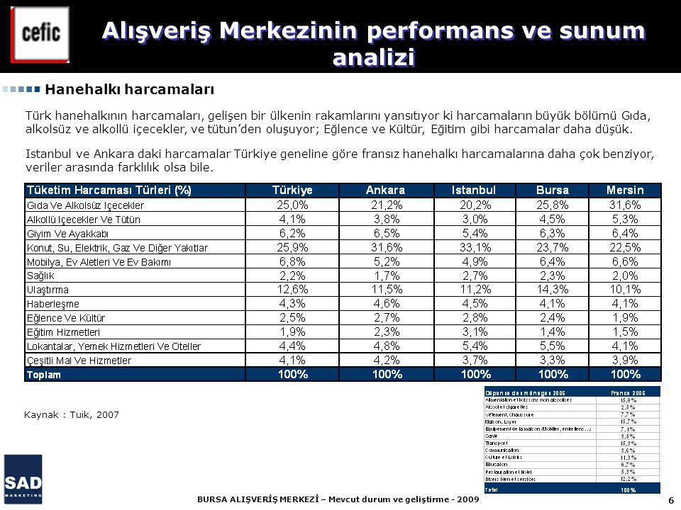 6 BURSA ALIŞVERİŞ MERKEZİ – Mevcut durum ve geliştirme - 2009 Alışveriş Merkezinin performans ve sunum analizi Hanehalkı harcamaları Kaynak : Tuik, 2007 Türk hanehalkının harcamaları, gelişen bir ülkenin rakamlarını yansıtıyor ki harcamaların büyük bölümü Gıda, alkolsüz ve alkollü içecekler, ve tütun'den oluşuyor; Eğlence ve Kültür, Eğitim gibi harcamalar daha düşük.