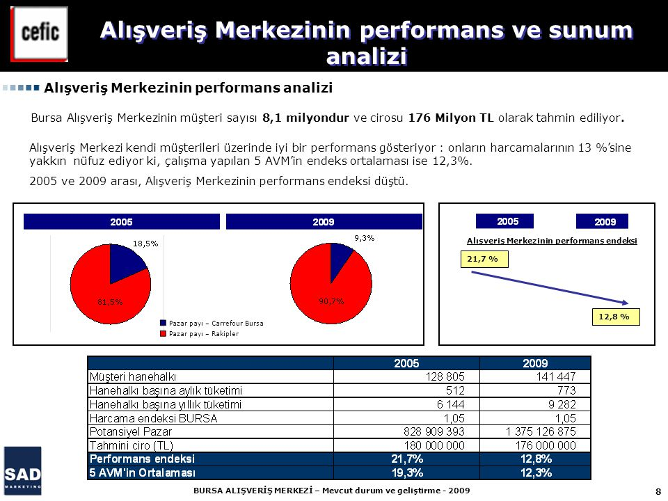 8 BURSA ALIŞVERİŞ MERKEZİ – Mevcut durum ve geliştirme - 2009 21,7 % 12,8 % Alışveriş Merkezinin performans ve sunum analizi Alışveriş Merkezinin performans analizi Pazar payı – Carrefour Bursa Pazar payı – Rakipler Alışveriş Merkezinin performans endeksi Bursa Alışveriş Merkezinin müşteri sayısı 8,1 milyondur ve cirosu 176 Milyon TL olarak tahmin ediliyor.