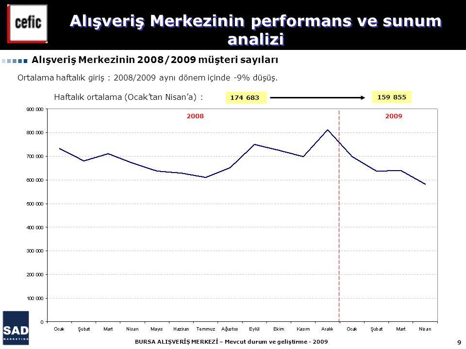9 BURSA ALIŞVERİŞ MERKEZİ – Mevcut durum ve geliştirme - 2009 174 683 159 855 2008 2009 Alışveriş Merkezinin performans ve sunum analizi Alışveriş Merkezinin 2008/2009 müşteri sayıları Ortalama haftalık giriş : 2008/2009 aynı dönem içinde -9% düşüş.