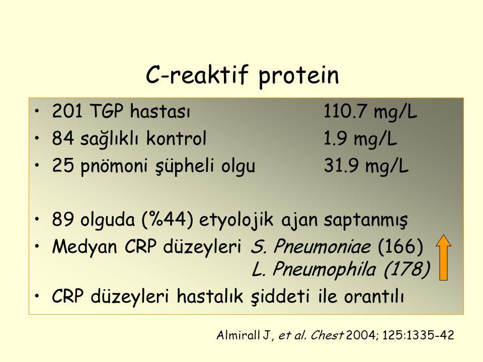 C-reaktif protein 201 TGP hastası110.7 mg/L 84 sağlıklı kontrol1.9 mg/L 25 pnömoni şüpheli olgu31.9 mg/L 89 olguda (%44) etyolojik ajan saptanmış Medyan CRP düzeyleri S.