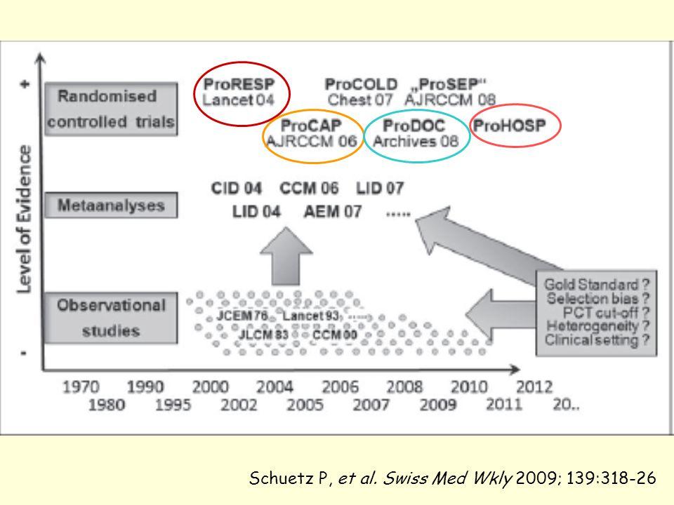 Schuetz P, et al. Swiss Med Wkly 2009; 139:318-26