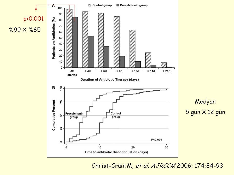 Christ-Crain M, et al. AJRCCM 2006; 174:84-93 p<0.001 %99 X %85 Medyan 5 gün X 12 gün