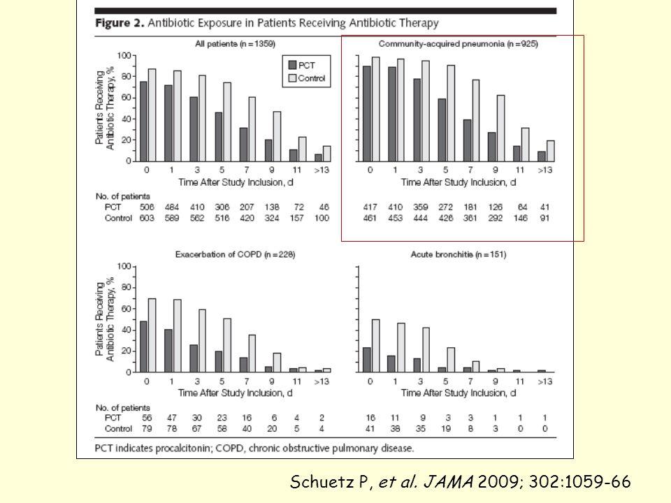 Schuetz P, et al. JAMA 2009; 302:1059-66