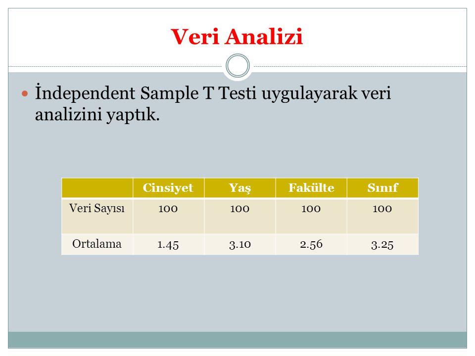 Veri Analizi İndependent Sample T Testi uygulayarak veri analizini yaptık.