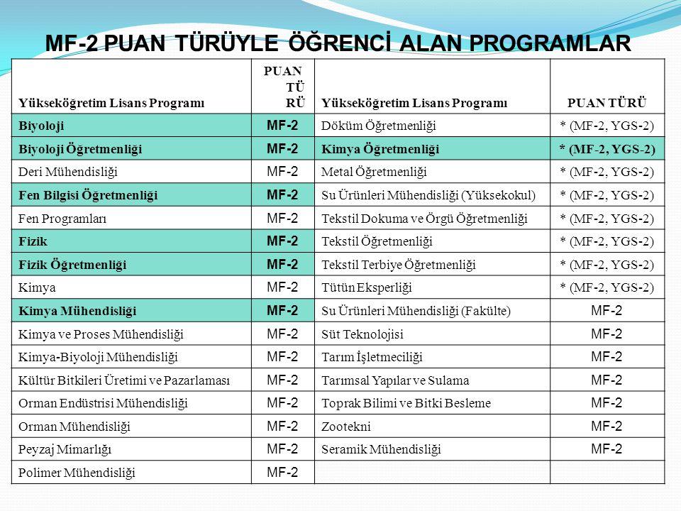 MF-2 PUAN TÜRÜYLE ÖĞRENCİ ALAN PROGRAMLAR Yükseköğretim Lisans Programı PUAN TÜ RÜYükseköğretim Lisans ProgramıPUAN TÜRÜ Biyoloji MF-2 Döküm Öğretmenliği* (MF-2, YGS-2) Biyoloji Öğretmenliği MF-2 Kimya Öğretmenliği* (MF-2, YGS-2) Deri Mühendisliği MF-2 Metal Öğretmenliği* (MF-2, YGS-2) Fen Bilgisi Öğretmenliği MF-2 Su Ürünleri Mühendisliği (Yüksekokul)* (MF-2, YGS-2) Fen Programları MF-2 Tekstil Dokuma ve Örgü Öğretmenliği* (MF-2, YGS-2) Fizik MF-2 Tekstil Öğretmenliği* (MF-2, YGS-2) Fizik Öğretmenliği MF-2 Tekstil Terbiye Öğretmenliği* (MF-2, YGS-2) Kimya MF-2 Tütün Eksperliği * (MF-2, YGS-2) Kimya Mühendisliği MF-2 Su Ürünleri Mühendisliği (Fakülte) MF-2 Kimya ve Proses Mühendisliği MF-2 Süt Teknolojisi MF-2 Kimya-Biyoloji Mühendisliği MF-2 Tarım İşletmeciliği MF-2 Kültür Bitkileri Üretimi ve Pazarlaması MF-2 Tarımsal Yapılar ve Sulama MF-2 Orman Endüstrisi Mühendisliği MF-2 Toprak Bilimi ve Bitki Besleme MF-2 Orman Mühendisliği MF-2 Zootekni MF-2 Peyzaj Mimarlığı MF-2 Seramik Mühendisliği MF-2 Polimer Mühendisliği MF-2