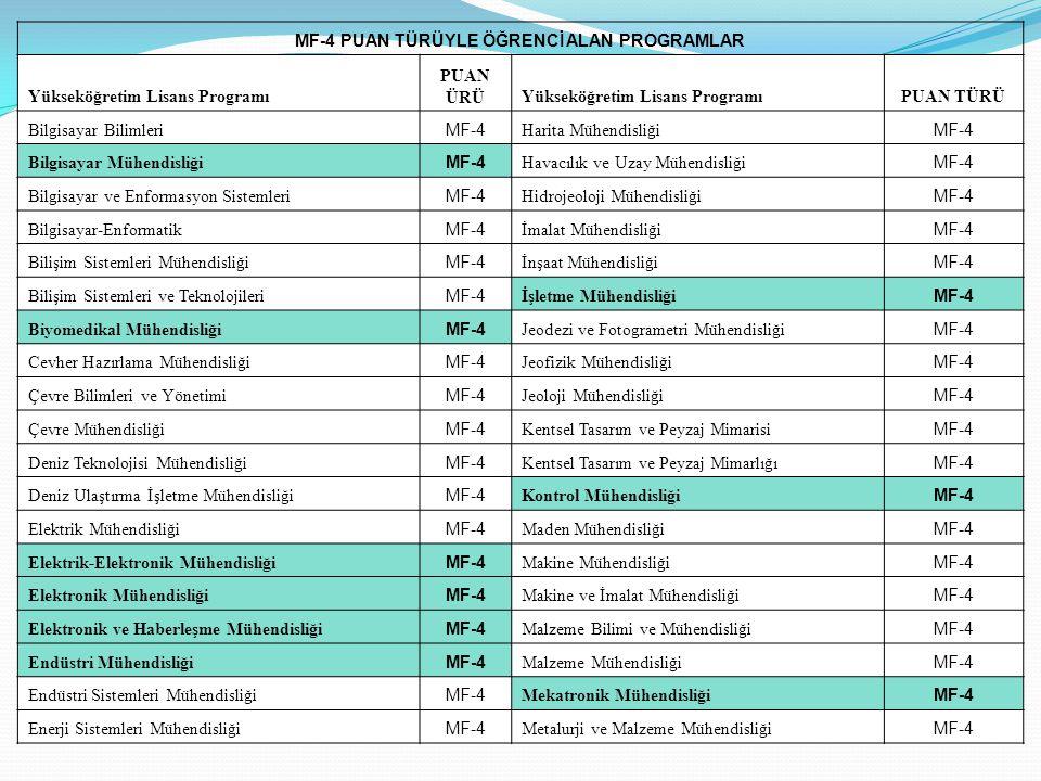MF-4 PUAN TÜRÜYLE ÖĞRENCİ ALAN PROGRAMLAR Yükseköğretim Lisans Programı PUAN ÜRÜYükseköğretim Lisans ProgramıPUAN TÜRÜ Bilgisayar Bilimleri MF-4 Harita Mühendisliği MF-4 Bilgisayar Mühendisliği MF-4 Havacılık ve Uzay Mühendisliği MF-4 Bilgisayar ve Enformasyon Sistemleri MF-4 Hidrojeoloji Mühendisliği MF-4 Bilgisayar-Enformatik MF-4 İmalat Mühendisliği MF-4 Bilişim Sistemleri Mühendisliği MF-4 İnşaat Mühendisliği MF-4 Bilişim Sistemleri ve Teknolojileri MF-4 İşletme Mühendisliği MF-4 Biyomedikal Mühendisliği MF-4 Jeodezi ve Fotogrametri Mühendisliği MF-4 Cevher Hazırlama Mühendisliği MF-4 Jeofizik Mühendisliği MF-4 Çevre Bilimleri ve Yönetimi MF-4 Jeoloji Mühendisliği MF-4 Çevre Mühendisliği MF-4 Kentsel Tasarım ve Peyzaj Mimarisi MF-4 Deniz Teknolojisi Mühendisliği MF-4 Kentsel Tasarım ve Peyzaj Mimarlığı MF-4 Deniz Ulaştırma İşletme Mühendisliği MF-4 Kontrol Mühendisliği MF-4 Elektrik Mühendisliği MF-4 Maden Mühendisliği MF-4 Elektrik-Elektronik Mühendisliği MF-4 Makine Mühendisliği MF-4 Elektronik Mühendisliği MF-4 Makine ve İmalat Mühendisliği MF-4 Elektronik ve Haberleşme Mühendisliği MF-4 Malzeme Bilimi ve Mühendisliği MF-4 Endüstri Mühendisliği MF-4 Malzeme Mühendisliği MF-4 Endüstri Sistemleri Mühendisliği MF-4 Mekatronik Mühendisliği MF-4 Enerji Sistemleri Mühendisliği MF-4 Metalurji ve Malzeme Mühendisliği MF-4