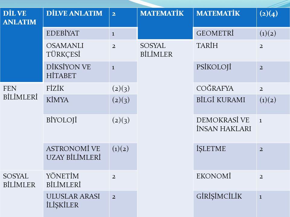 DİL VE ANLATIM 2MATEMATİK (2)(4) EDEBİYAT1GEOMETRİ(1)(2) OSAMANLI TÜRKÇESİ 2SOSYAL BİLİMLER TARİH2 DİKSİYON VE HİTABET 1PSİKOLOJİ2 FEN BİLİMLERİ FİZİK(2)(3)COĞRAFYA2 KİMYA(2)(3)BİLGİ KURAMI(1)(2) BİYOLOJİ(2)(3)DEMOKRASİ VE İNSAN HAKLARI 1 ASTRONOMİ VE UZAY BİLİMLERİ (1)(2)İŞLETME2 SOSYAL BİLİMLER YÖNETİM BİLİMLERİ 2EKONOMİ2 ULUSLAR ARASI İLİŞKİLER 2GİRİŞİMCİLİK1