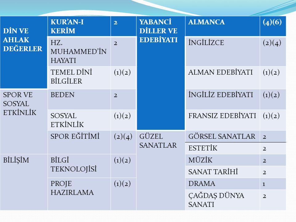 10.Sınıf MF sınıfı için örnek program DerslerSaatleri Matematik4 Geometri2 Fizik3 Kimya3 Biyoloji3 Almanca4 Sosyal Etkinlik1