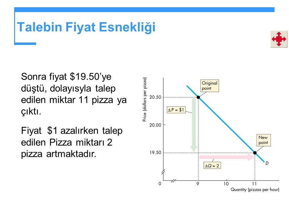 Talebin Fiyat Esnekliği Sonra fiyat $19.50'ye düştü, dolayısyla talep edilen miktar 11 pizza ya çıktı.