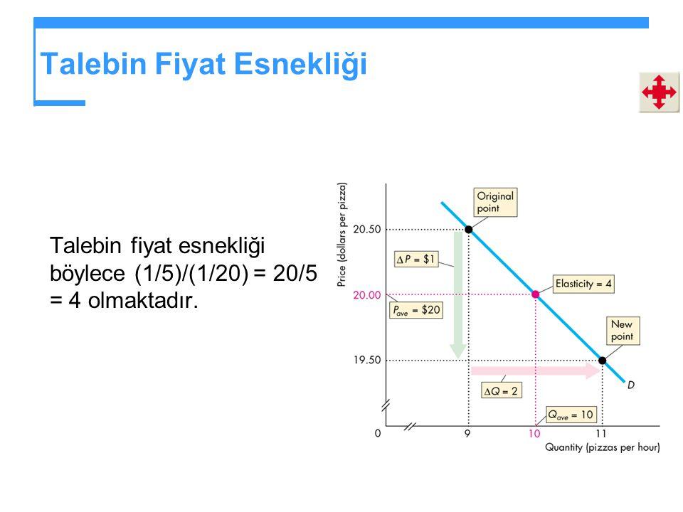 Talebin Fiyat Esnekliği Talebin fiyat esnekliği böylece (1/5)/(1/20) = 20/5 = 4 olmaktadır.