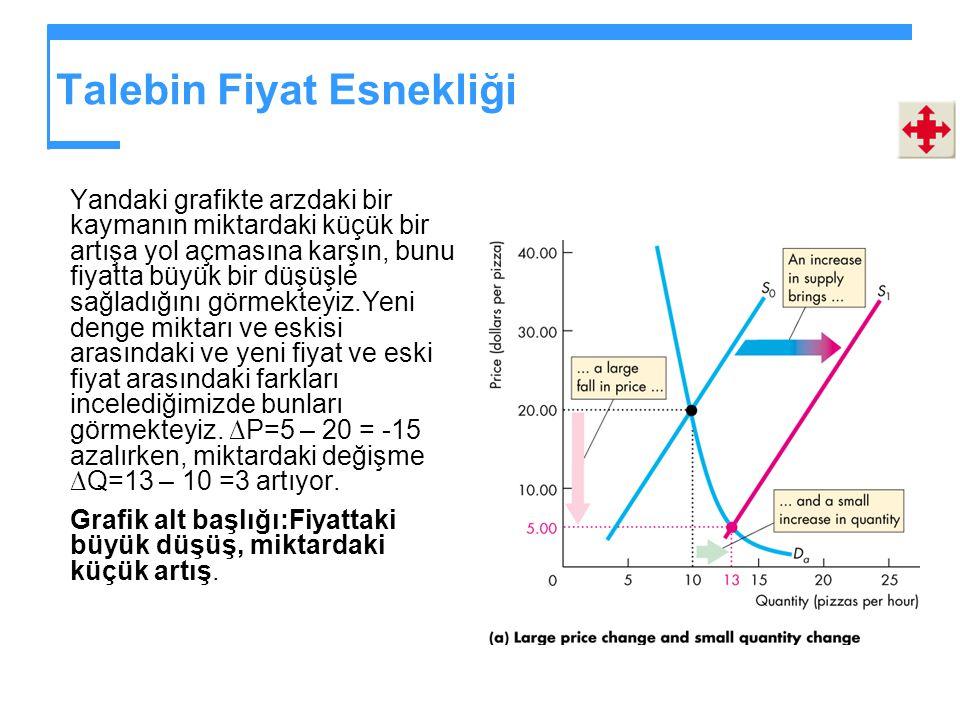 Talebin Fiyat Esnekliği Miktardaki % değişme, (%  Q ),  Q/Q ave, şeklinde bulunur yani 2/10 = 1/5.