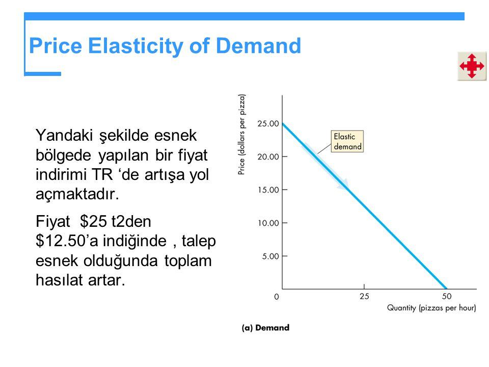 Price Elasticity of Demand Yandaki şekilde esnek bölgede yapılan bir fiyat indirimi TR 'de artışa yol açmaktadır.