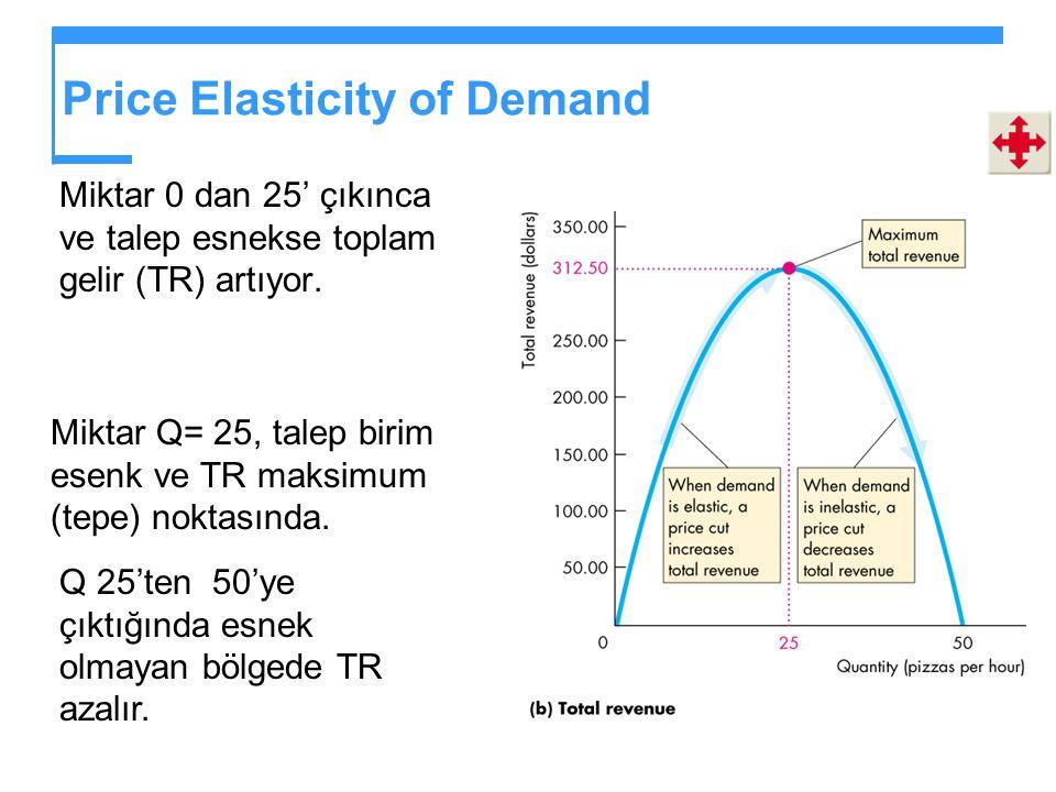 Price Elasticity of Demand Miktar 0 dan 25' çıkınca ve talep esnekse toplam gelir (TR) artıyor.