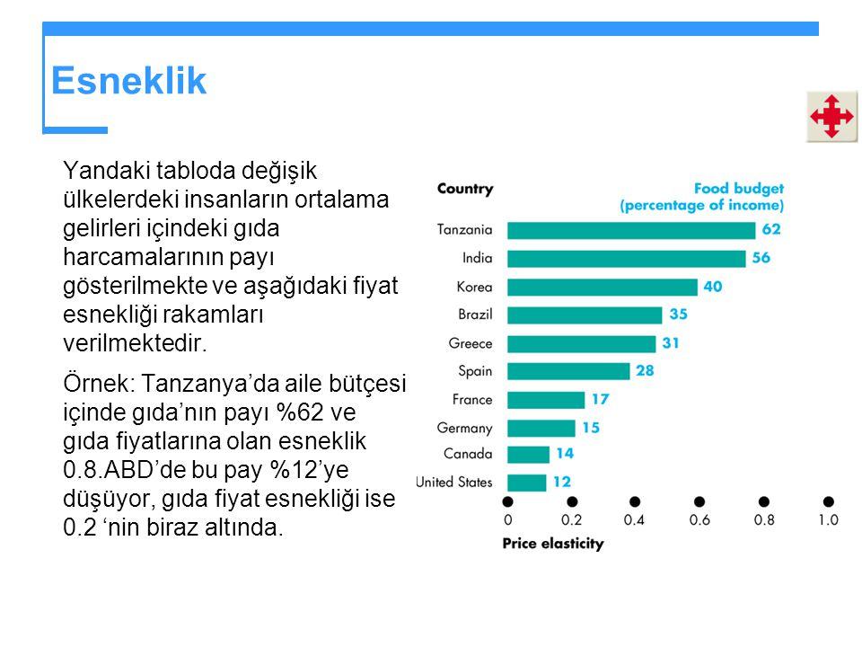 Esneklik Yandaki tabloda değişik ülkelerdeki insanların ortalama gelirleri içindeki gıda harcamalarının payı gösterilmekte ve aşağıdaki fiyat esnekliği rakamları verilmektedir.