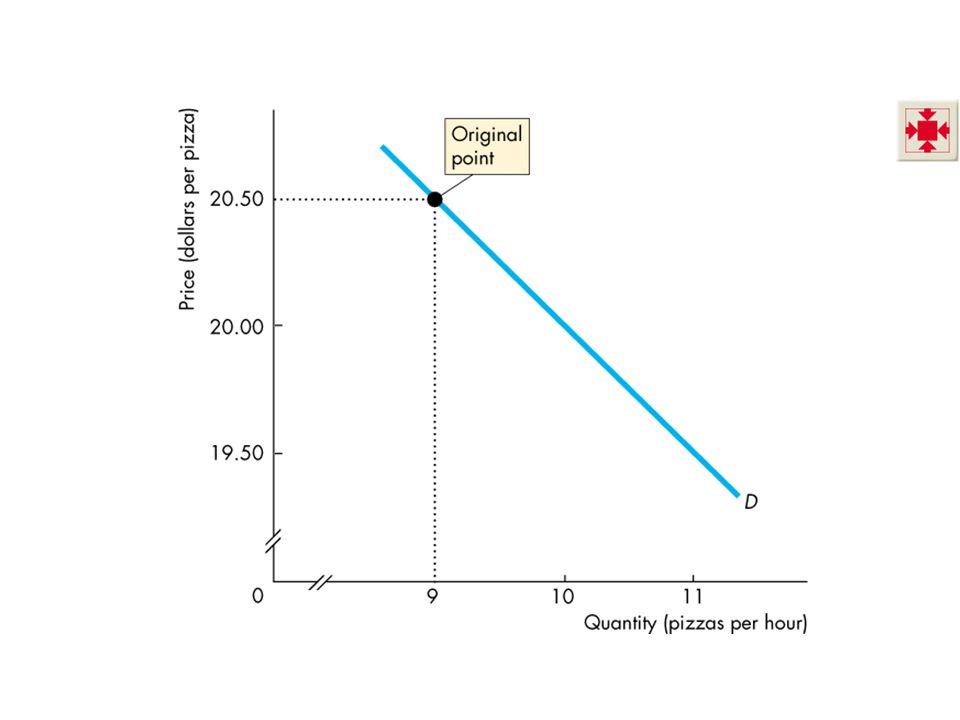 Talebin Fiyat Esnekliği Esnek ve esnek olmayan talep Talep esnek, esnek olmayan ya da birim esnek kategorilerine göre sınıflandırılır ve esneklik değeri 0' dan sonsuza kadar aralıkta herhangi bir rakam olabilir.