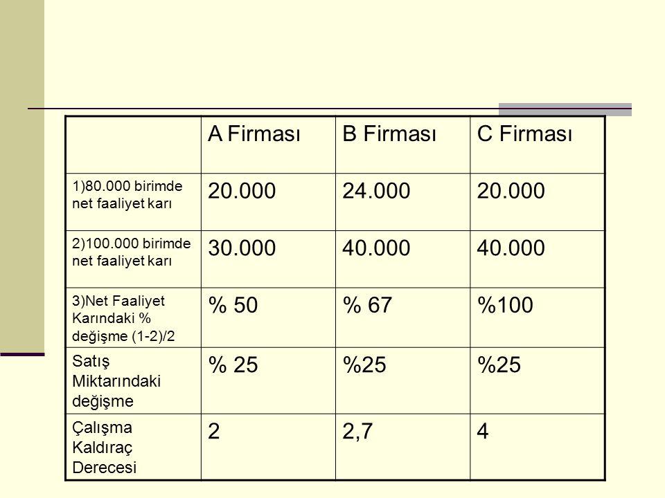 A FirmasıB FirmasıC Firması 1)80.000 birimde net faaliyet karı 20.00024.00020.000 2)100.000 birimde net faaliyet karı 30.00040.000 3)Net Faaliyet Karı