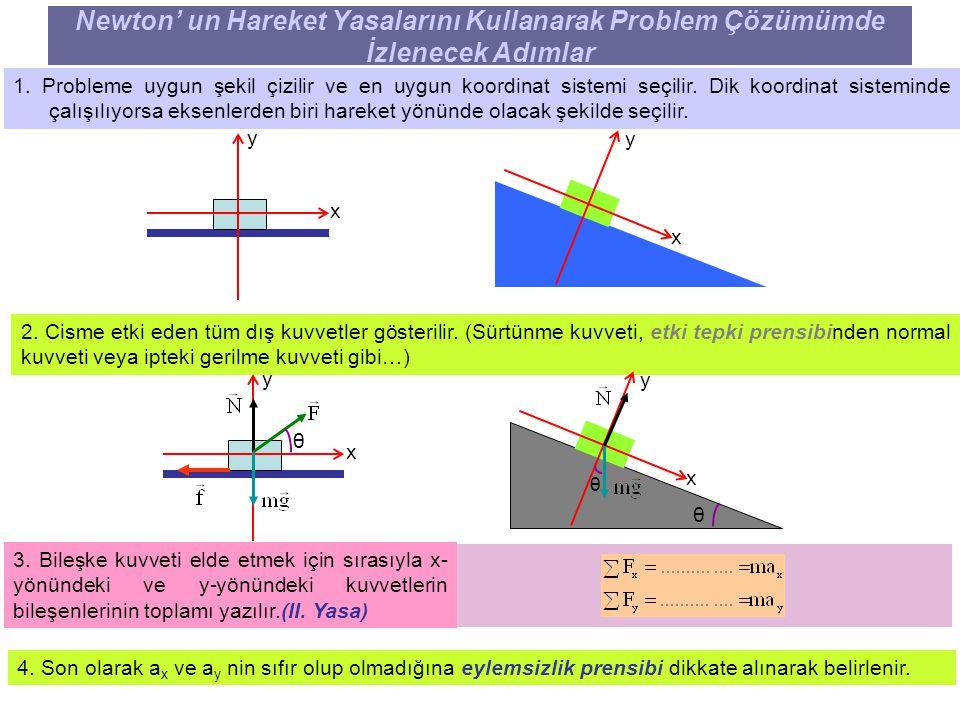 6 Newton' un Hareket Yasalarını Kullanarak Problem Çözümümde İzlenecek Adımlar 1. Probleme uygun şekil çizilir ve en uygun koordinat sistemi seçilir.