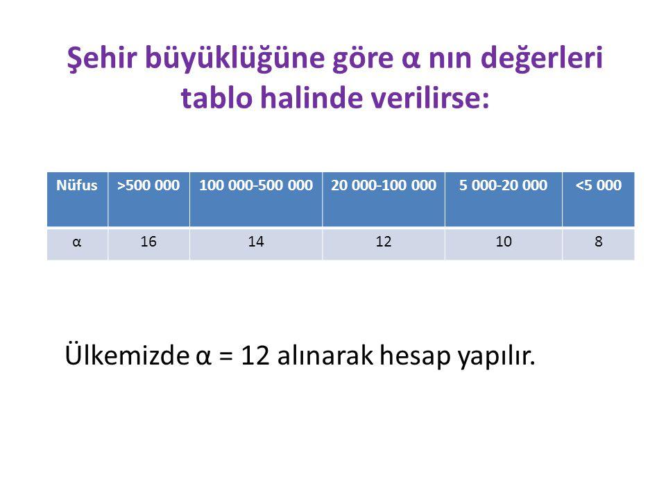 Şehir büyüklüğüne göre α nın değerleri tablo halinde verilirse: Nüfus>500 000100 000-500 00020 000-100 0005 000-20 000<5 000 α161412108 Ülkemizde α = 12 alınarak hesap yapılır.