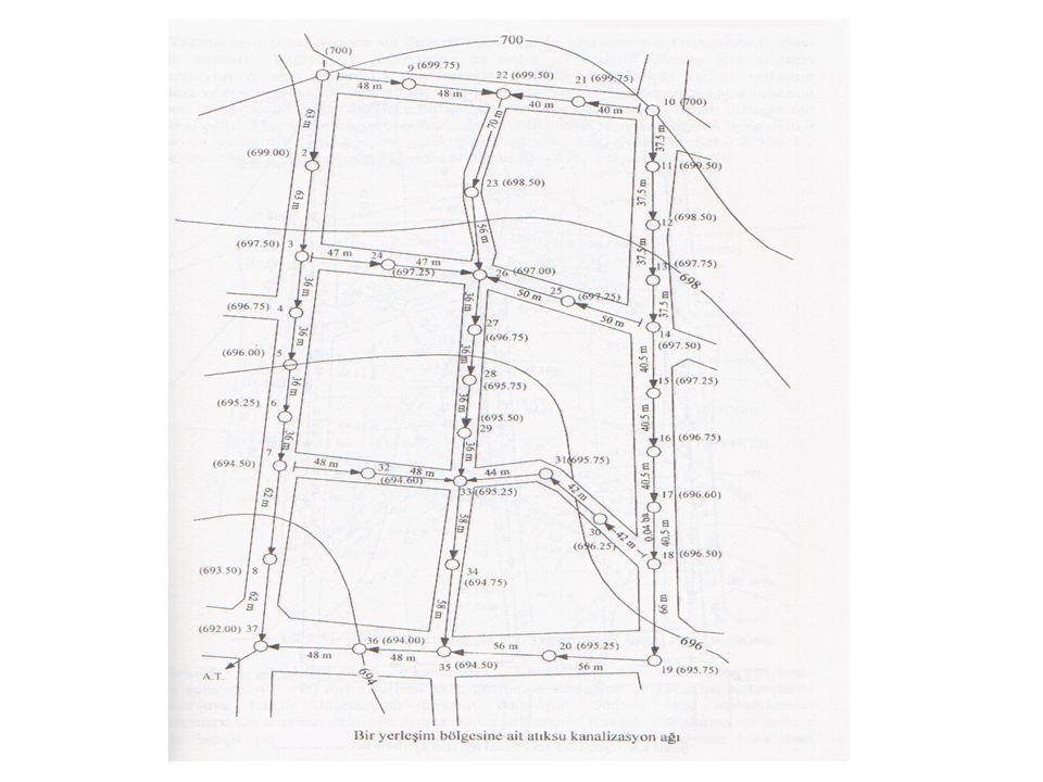 Kullanılmış su kanallarına gelen debi ler Formülde: N kanala su veren nüfusu, q maks maksimum günlük su sarfiyatını, a şehir büyüklüğüne göre 8 ila 16 arasında değişen bir sabit (atıksuyun kanala intikal süresi-saat), Q kanala gelen debiyi göstermektedir.