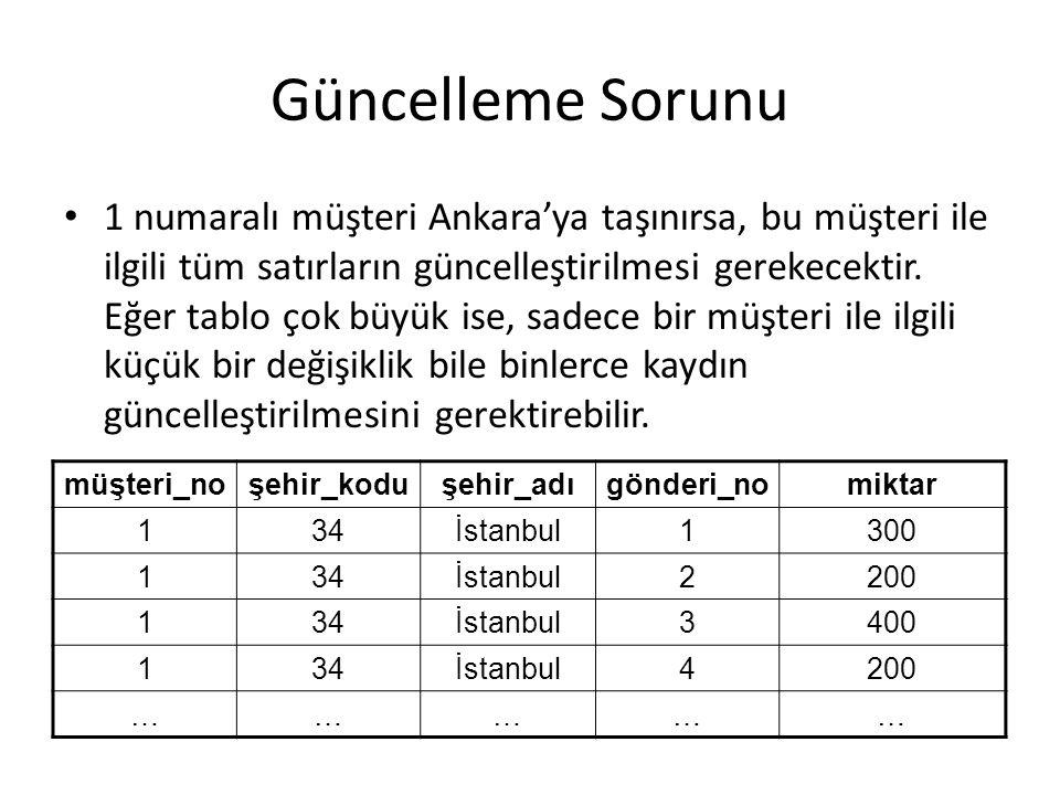 Güncelleme Sorunu 1 numaralı müşteri Ankara'ya taşınırsa, bu müşteri ile ilgili tüm satırların güncelleştirilmesi gerekecektir. Eğer tablo çok büyük i