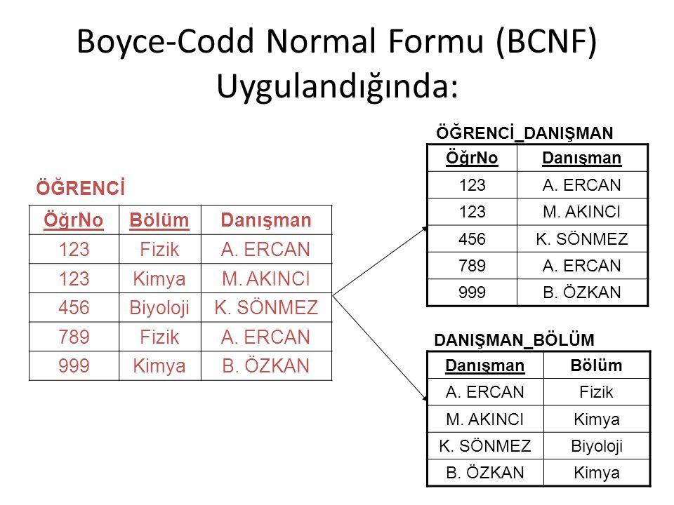 Boyce-Codd Normal Formu (BCNF) Uygulandığında: ÖğrNoBölümDanışman 123FizikA. ERCAN 123KimyaM. AKINCI 456BiyolojiK. SÖNMEZ 789FizikA. ERCAN 999KimyaB.