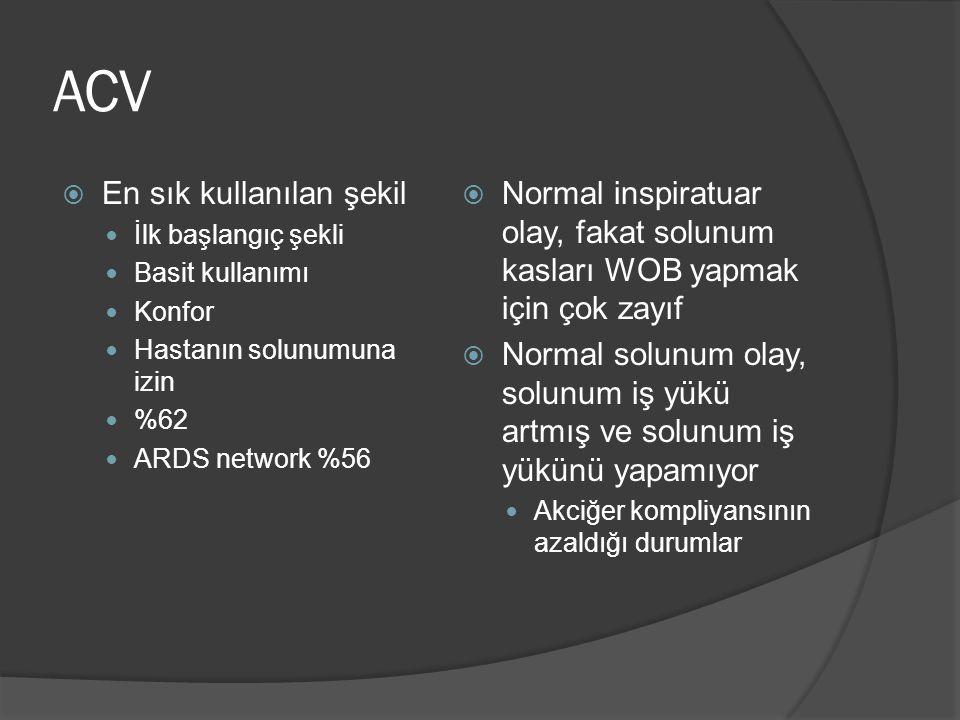 ACV  En sık kullanılan şekil İlk başlangıç şekli Basit kullanımı Konfor Hastanın solunumuna izin %62 ARDS network %56  Normal inspiratuar olay, fakat solunum kasları WOB yapmak için çok zayıf  Normal solunum olay, solunum iş yükü artmış ve solunum iş yükünü yapamıyor Akciğer kompliyansının azaldığı durumlar