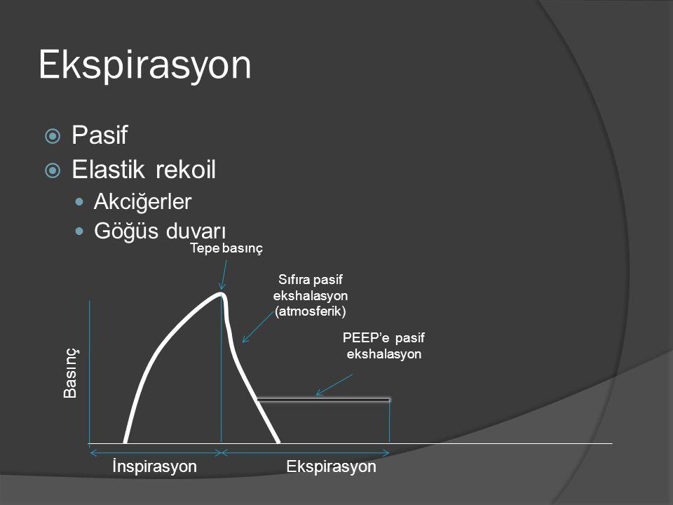 Ekspirasyon  Pasif  Elastik rekoil Akciğerler Göğüs duvarı Tepe basınç İnspirasyonEkspirasyon Sıfıra pasif ekshalasyon (atmosferik) Basınç PEEP'e pasif ekshalasyon