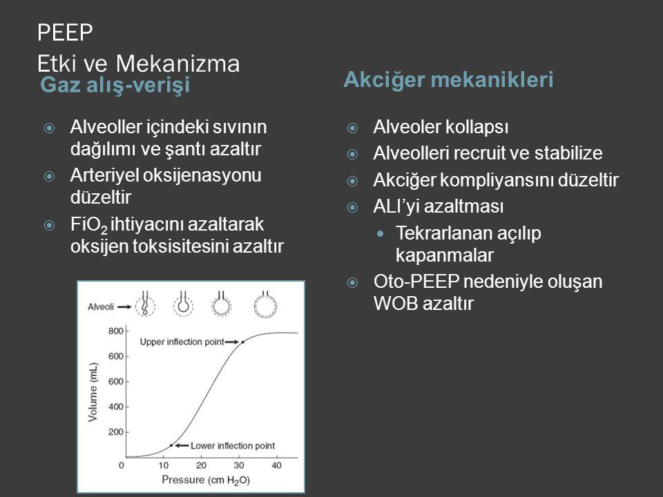 PEEP Etki ve Mekanizma Gaz alış-verişi Akciğer mekanikleri  Alveoller içindeki sıvının dağılımı ve şantı azaltır  Arteriyel oksijenasyonu düzeltir  FiO 2 ihtiyacını azaltarak oksijen toksisitesini azaltır  Alveoler kollapsı  Alveolleri recruit ve stabilize  Akciğer kompliyansını düzeltir  ALI'yi azaltması Tekrarlanan açılıp kapanmalar  Oto-PEEP nedeniyle oluşan WOB azaltır