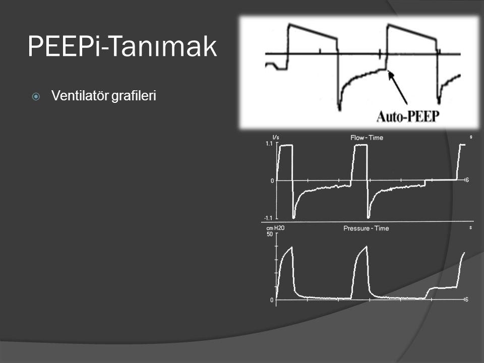 PEEPi-Tanımak  Ventilatör grafileri