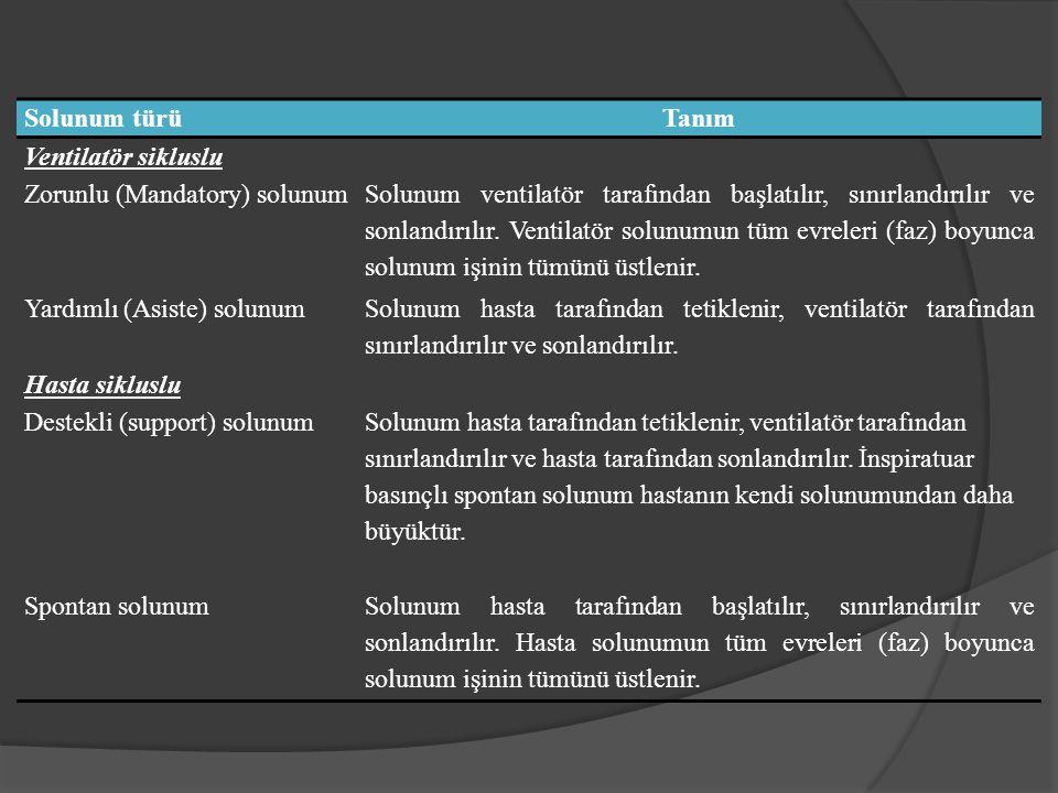 SIMV-IMV  Zorunlu solunumlar Volüm ○ Akım sınırlı ○ Volüm veya zaman siklus Basınç ○ Basınç sınırlı ○ Zaman siklus