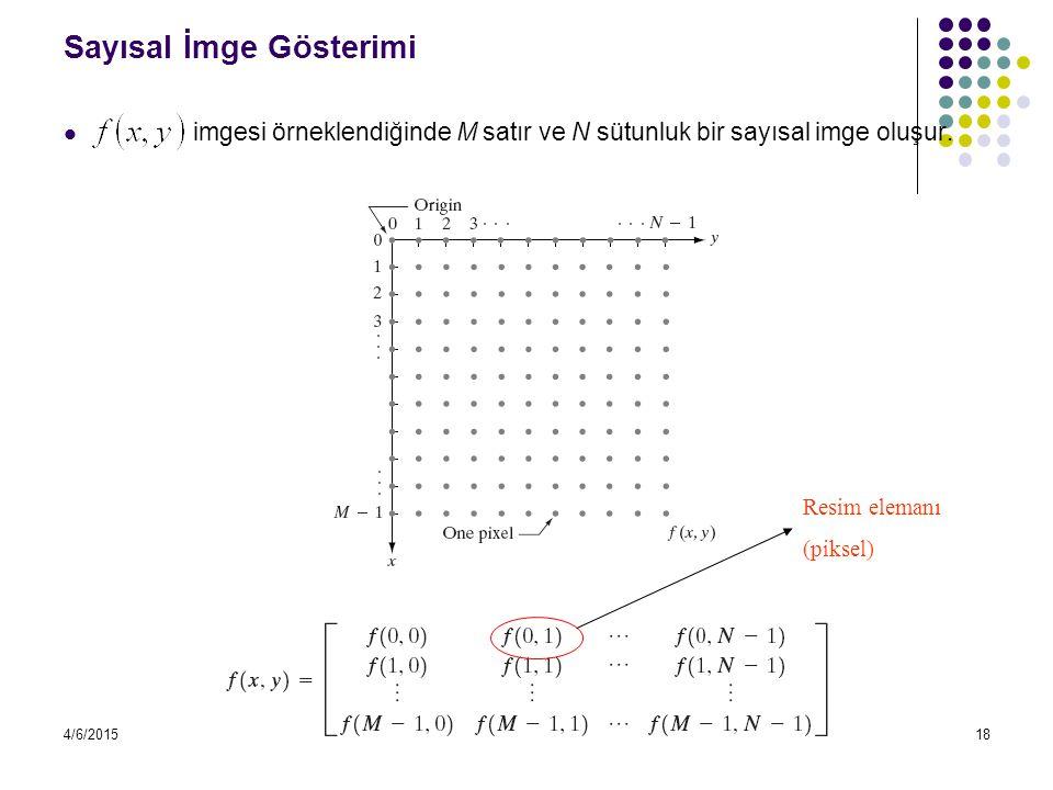4/6/201518 Sayısal İmge Gösterimi imgesi örneklendiğinde M satır ve N sütunluk bir sayısal imge oluşur. Resim elemanı (piksel)