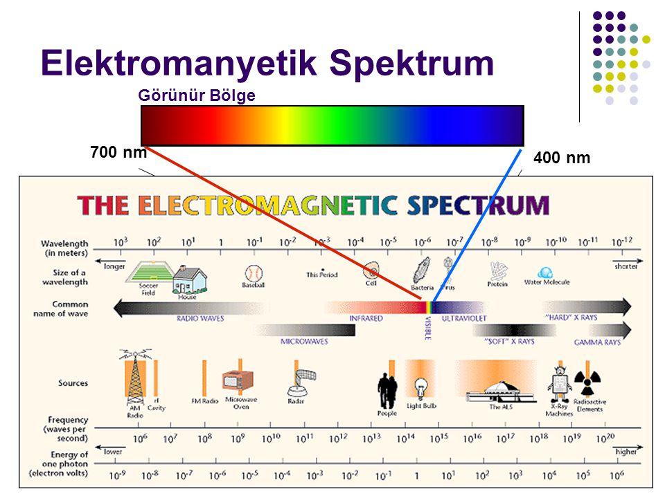4/6/20157 Elektromanyetik Spektrum Görünür Bölge 700 nm 400 nm