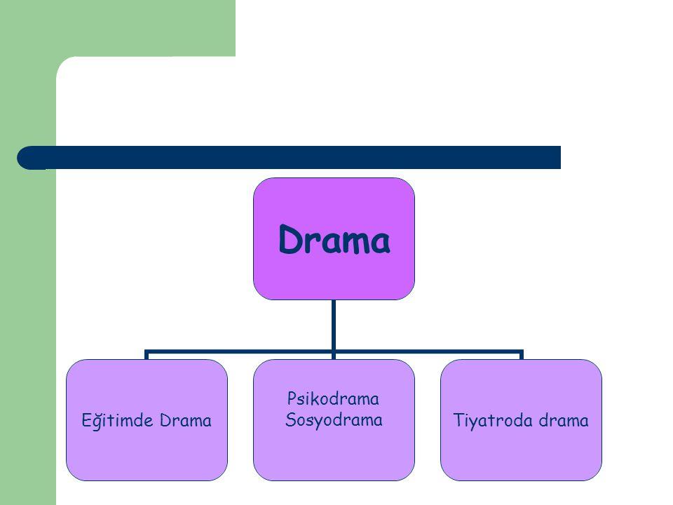 Eğitimde Drama Eğitim amaçlı drama, özel olarak düzenlenen yaşantıları somut bir şekilde hissetme yoluyla, sosyal, evrensel ve soyut kavramların, canlandırılarak anlamlı hale getirildiği, öğrenildiği bir eğitim yöntemidir (Lindvaag ve Moen, 1980)