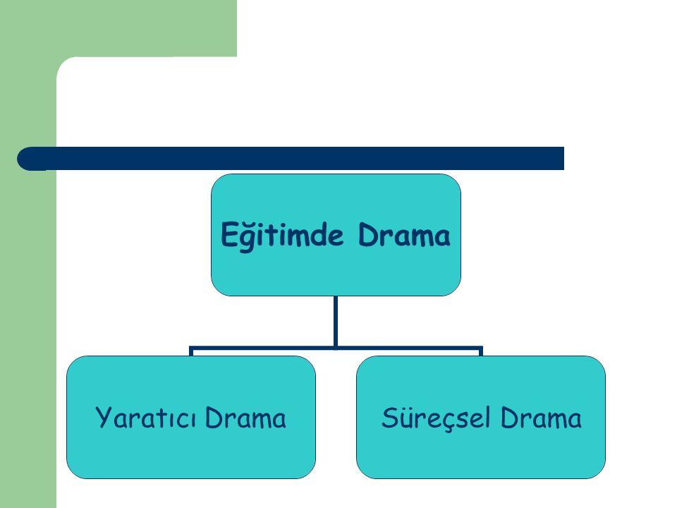 Yaratıcı Drama Doğaçlama, rol oynama gibi bazı tekniklerden yararlanılarak, bir grup çalışması içinde, bireylerin bir yaşantıyı, bir olayı, bir fikri, kimi zaman bir soyut kavramı ya da bir davranışı, eski bilişsel örüntülerin yeniden düzenlenmesi yoluyla ve gözlem, deneyim, duygu ve yaşantıların gözden geçirildiği canlandırmadır (San, 2002: 81).
