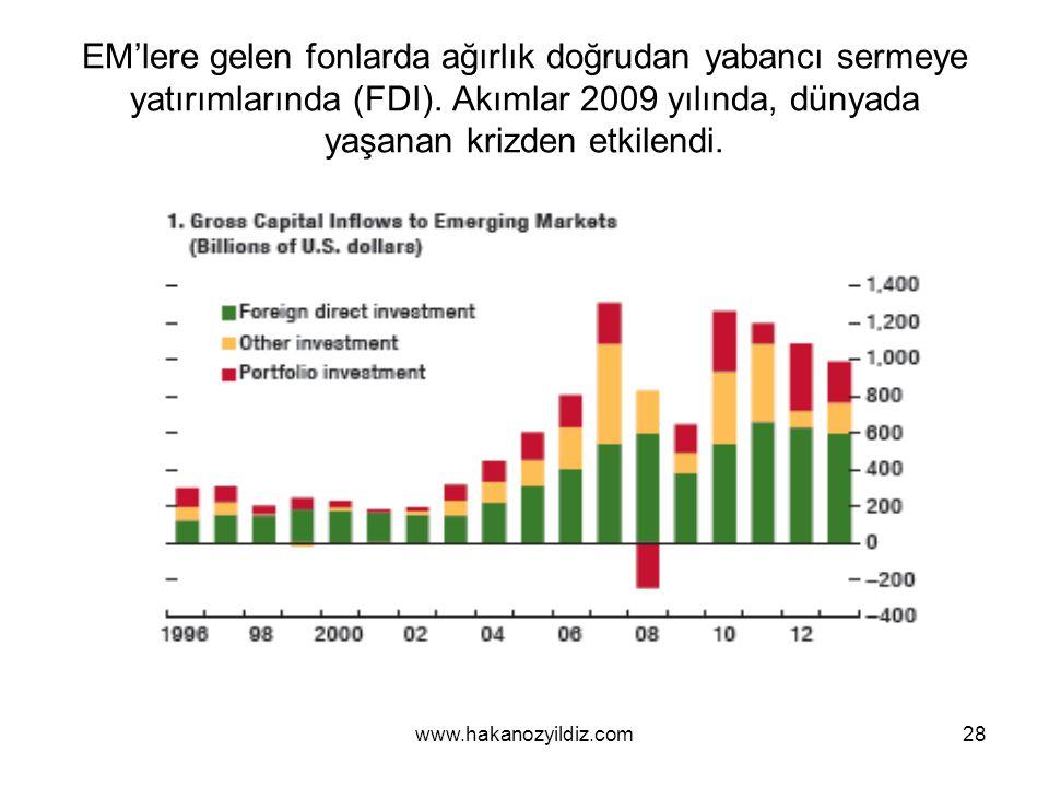 28 EM'lere gelen fonlarda ağırlık doğrudan yabancı sermeye yatırımlarında (FDI).