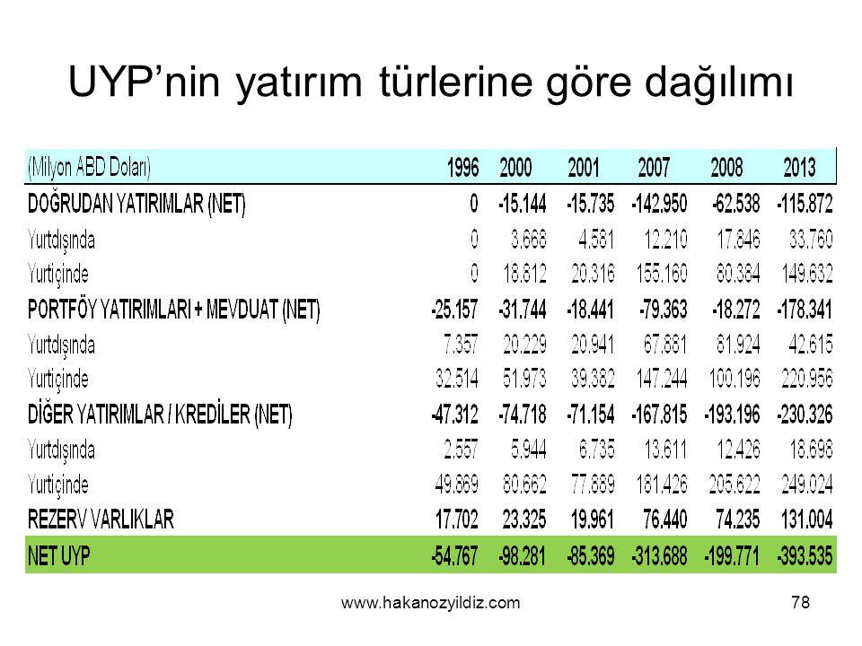 UYP'nin yatırım türlerine göre dağılımı www.hakanozyildiz.com78
