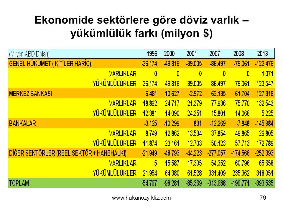 Ekonomide sektörlere göre döviz varlık – yükümlülük farkı (milyon $) www.hakanozyildiz.com79