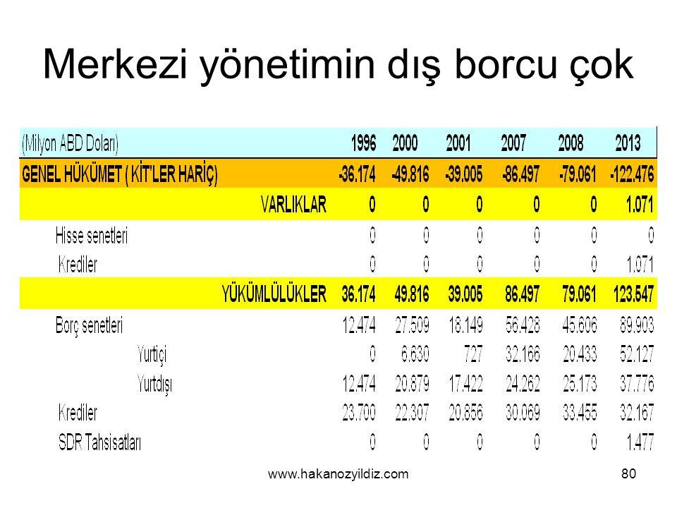 Merkezi yönetimin dış borcu çok www.hakanozyildiz.com80