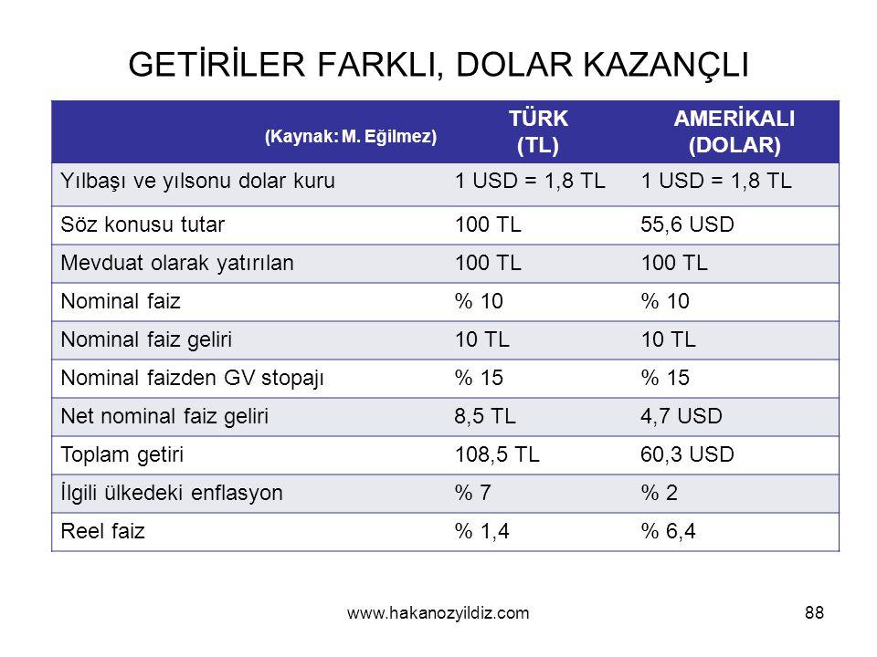GETİRİLER FARKLI, DOLAR KAZANÇLI 88 (Kaynak: M.