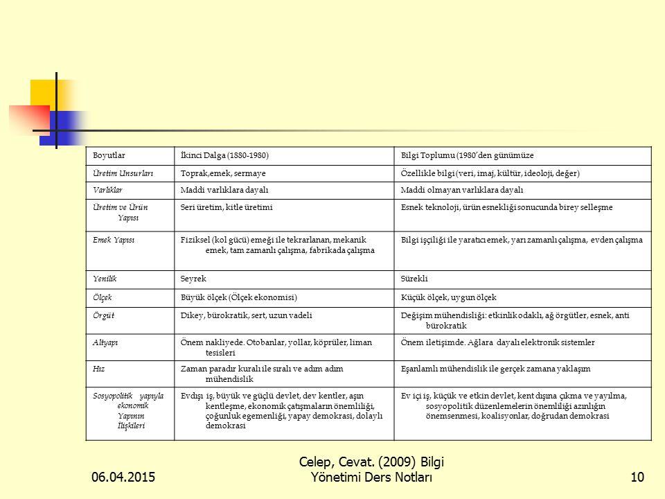 06.04.2015 Celep, Cevat. (2009) Bilgi Yönetimi Ders Notları10 Boyutlarİkinci Dalga (1880-1980)Bilgi Toplumu (1980'den günümüze Üretim Unsurları Toprak