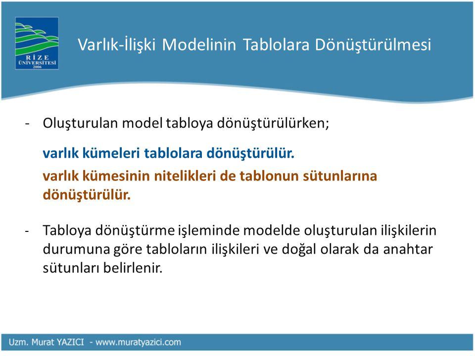 Varlık-İlişki Modelinin Tablolara Dönüştürülmesi -Oluşturulan model tabloya dönüştürülürken; varlık kümeleri tablolara dönüştürülür. varlık kümesinin